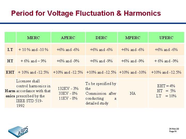 Period for Voltage Fluctuation & Harmonics MERC APERC DERC MPERC UPERC LT + 10