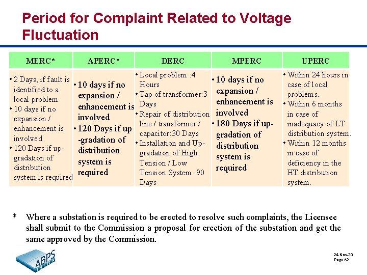 Period for Complaint Related to Voltage Fluctuation MERC* APERC* DERC MPERC • Local problem