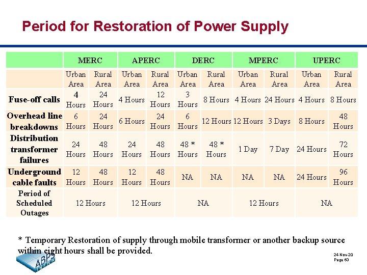 Period for Restoration of Power Supply MERC APERC DERC MPERC Urban Rural Urban Rural