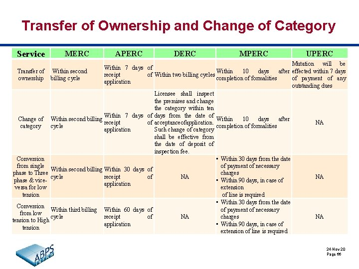 Transfer of Ownership and Change of Category Service MERC APERC DERC MPERC UPERC Mutation