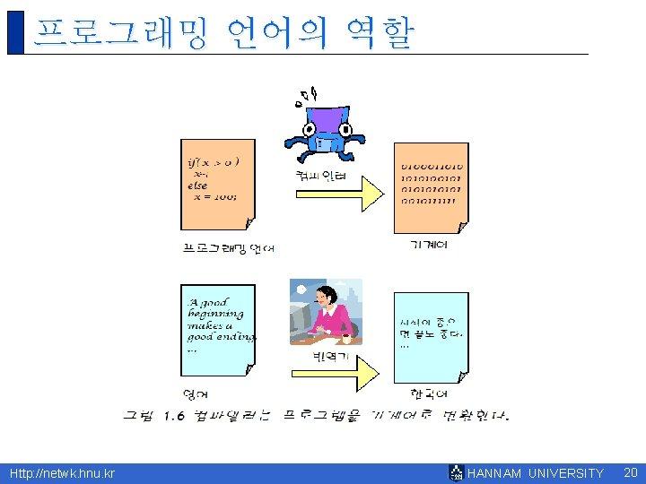 프로그래밍 언어의 역할 Http: //netwk. hnu. kr HANNAM UNIVERSITY 20