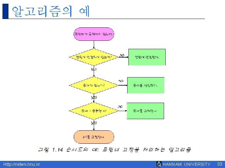알고리즘의 예 Http: //netwk. hnu. kr HANNAM UNIVERSITY 33