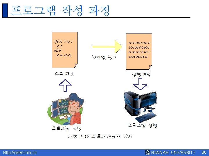 프로그램 작성 과정 Http: //netwk. hnu. kr HANNAM UNIVERSITY 36