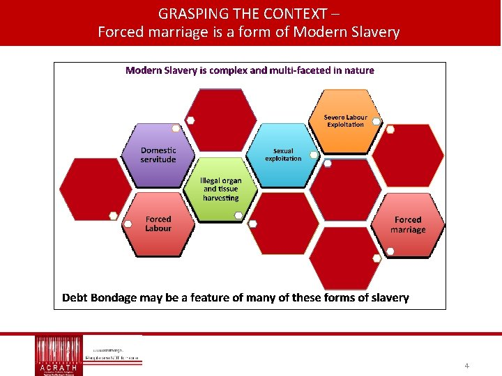 GRASPING THE CONTEXT – Forced marriage is a form of Modern Slavery 4