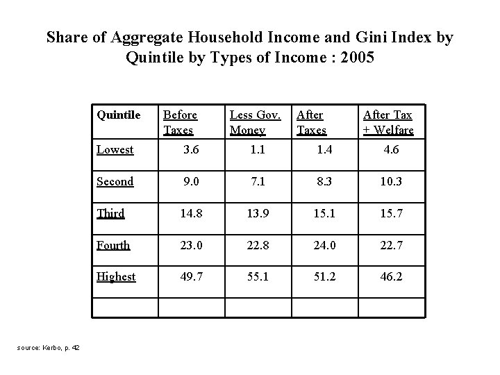 Share of Aggregate Household Income and Gini Index by Quintile by Types of Income