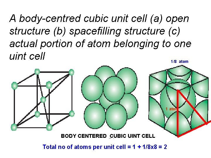 A body-centred cubic unit cell (a) open structure (b) spacefilling structure (c) actual portion