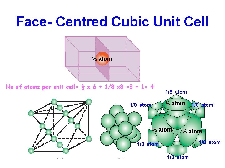 Face- Centred Cubic Unit Cell ½ atom No of atoms per unit cell= ½