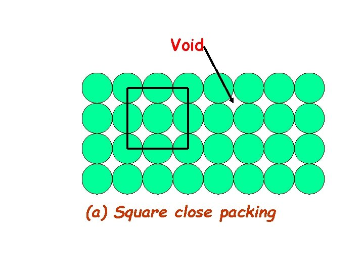 Void (a) Square close packing