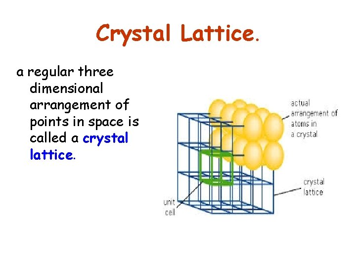 Crystal Lattice. a regular three dimensional arrangement of points in space is called a