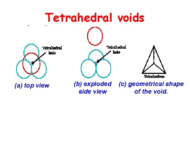 Tetrahedral voids (a) top view (b) exploded side view (c) geometrical shape of the