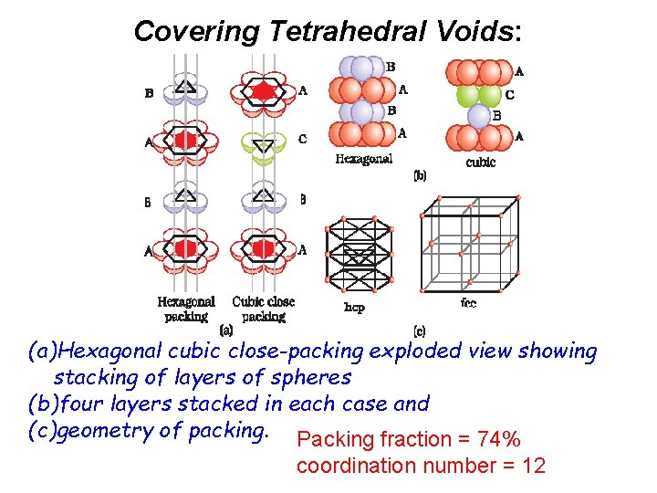 Covering Tetrahedral Voids: (a)Hexagonal cubic close-packing exploded view showing stacking of layers of spheres