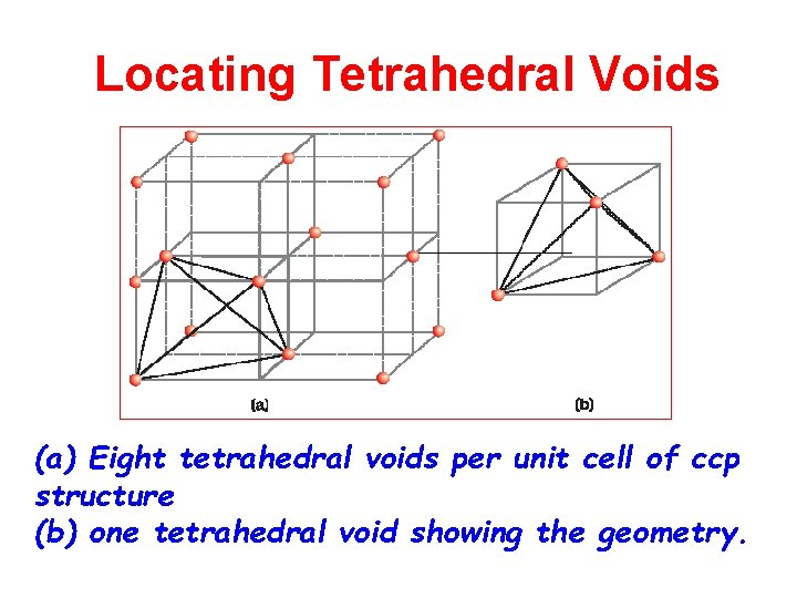 Locating Tetrahedral Voids (a) Eight tetrahedral voids per unit cell of ccp structure (b)