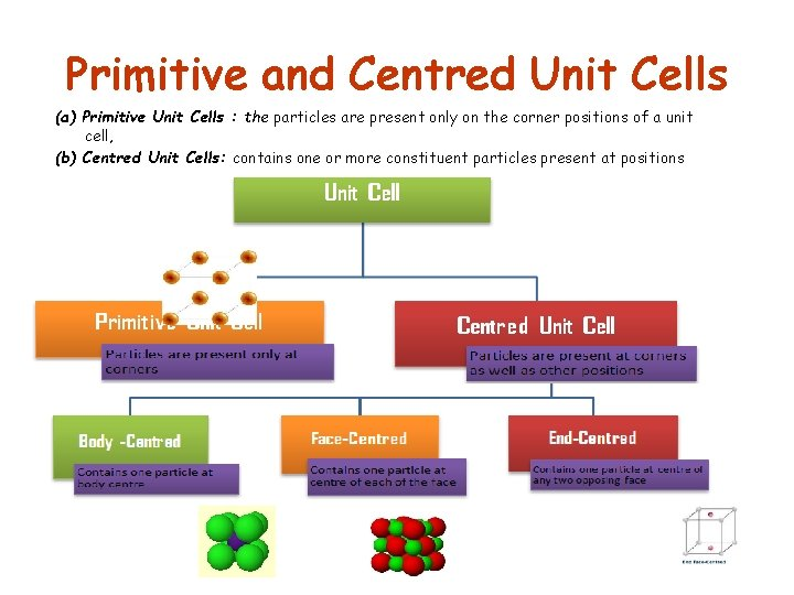 Primitive and Centred Unit Cells (a) Primitive Unit Cells : the particles are present