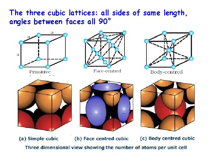 The three cubic lattices: all sides of same length, angles between faces all 90°