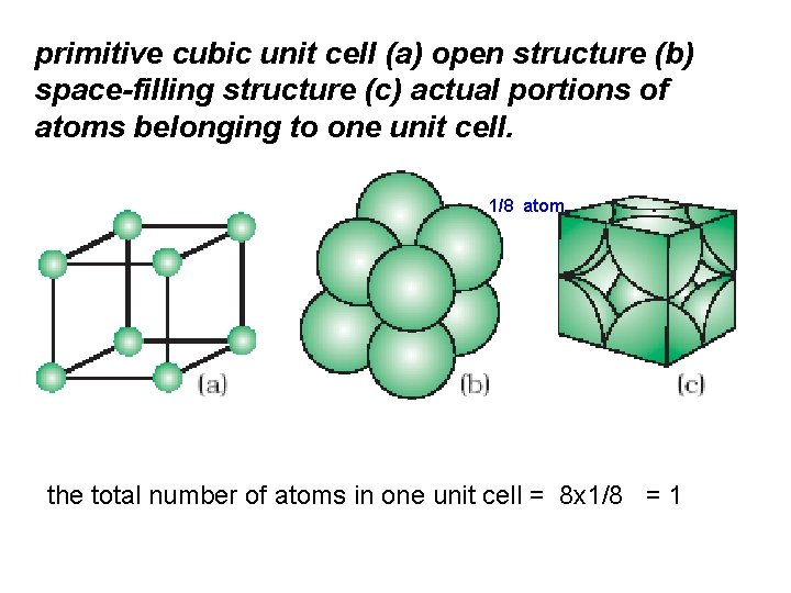 primitive cubic unit cell (a) open structure (b) space-filling structure (c) actual portions of