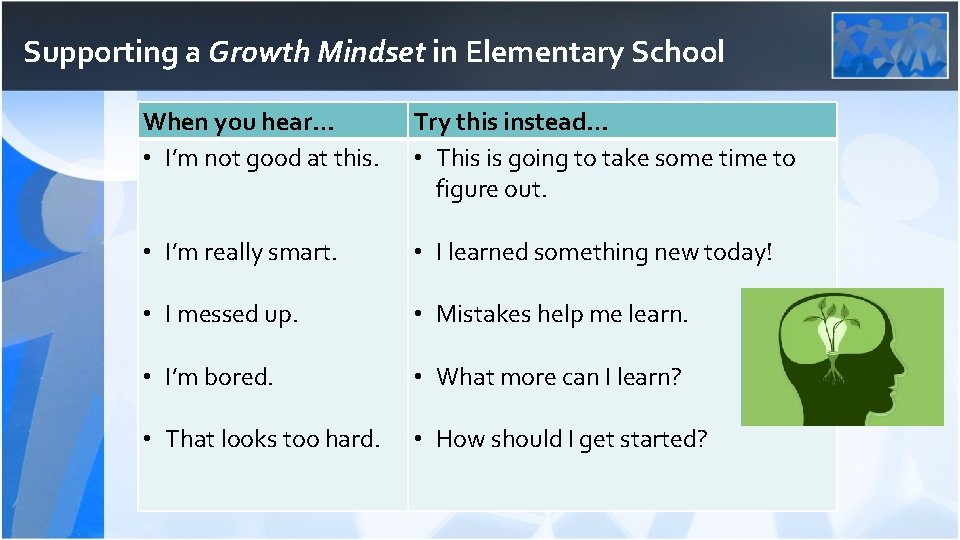 Supporting a Growth Mindset in Elementary School When you hear… • I'm not good