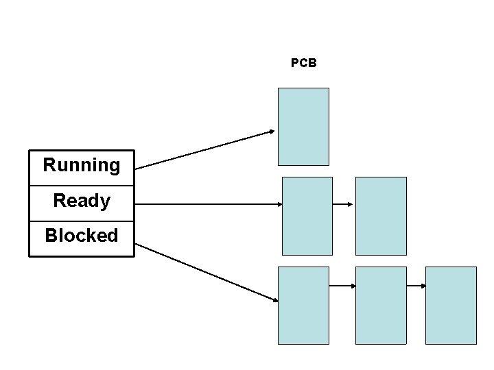 PCB Running Ready Blocked