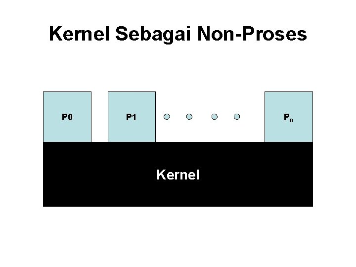 Kernel Sebagai Non-Proses P 0 P 1 Pn Kernel