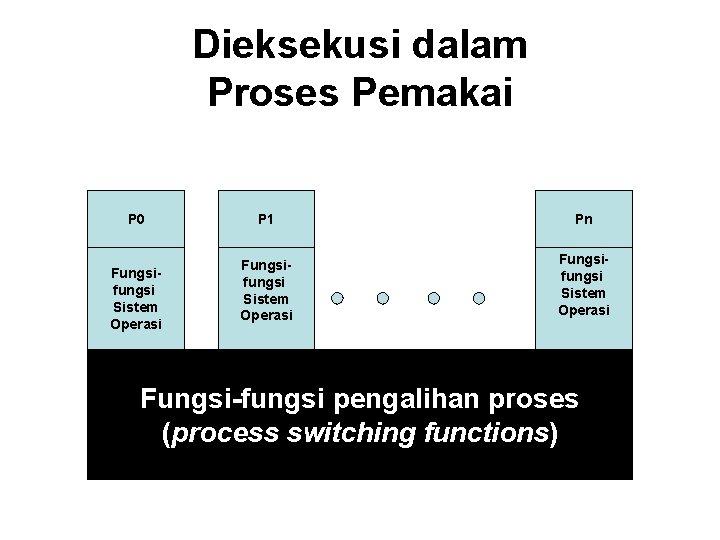 Dieksekusi dalam Proses Pemakai P 0 Fungsifungsi Sistem Operasi P 1 Pn Fungsifungsi Sistem