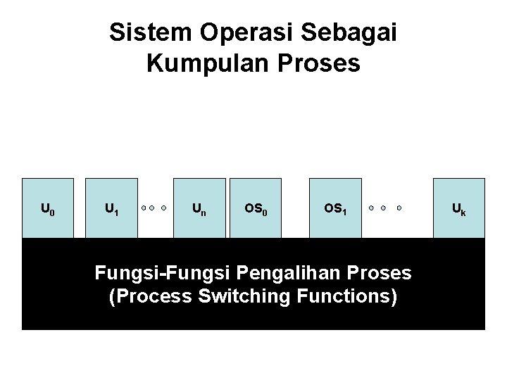 Sistem Operasi Sebagai Kumpulan Proses U 0 U 1 Un OS 0 OS 1