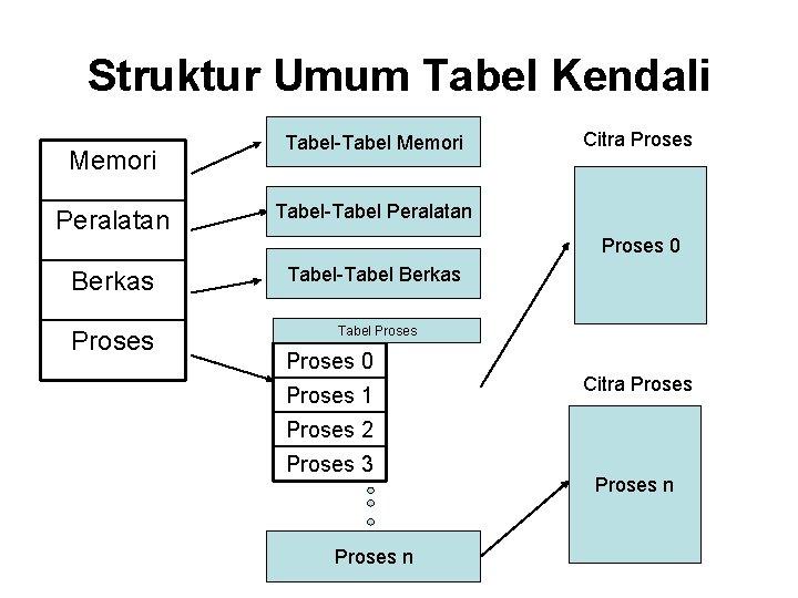 Struktur Umum Tabel Kendali Memori Tabel-Tabel Memori Peralatan Tabel-Tabel Peralatan Berkas Tabel-Tabel Berkas Proses