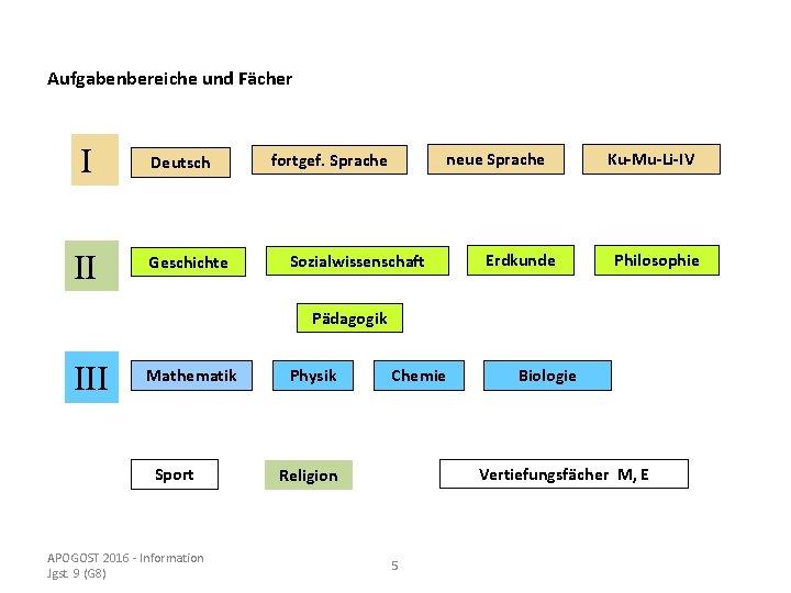 Aufgabenbereiche und Fächer I II Deutsch Geschichte neue Sprache fortgef. Sprache Sozialwissenschaft Erdkunde Ku-Mu-Li-IV