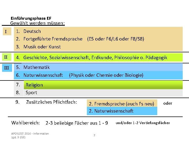 Einführungsphase EF Gewählt werden müssen: I 1. Deutsch 2. Fortgeführte Fremdsprache (E 5 oder