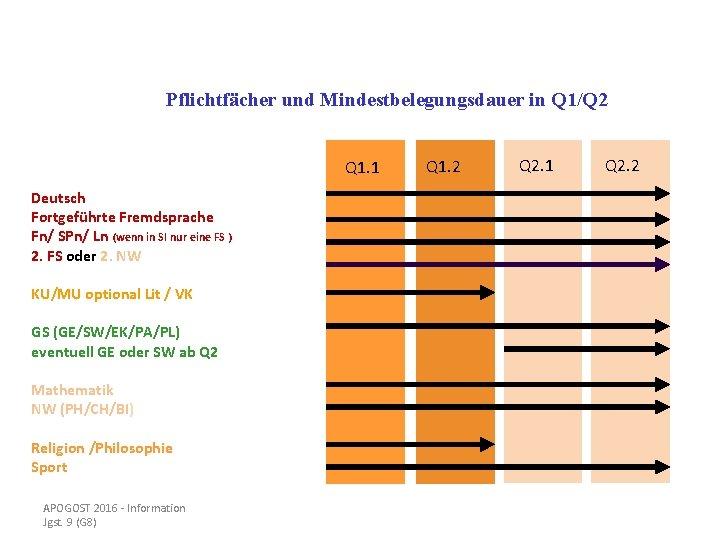 Pflichtfächer und Mindestbelegungsdauer in Q 1/Q 2 Q 1. 1 Deutsch Fortgeführte Fremdsprache Fn/