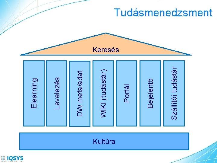 Kultúra Szállítói tudástár Bejelentő Portál WIKI (tudástár) DW meta/adat Levelezés Elearning Tudásmenedzsment Keresés