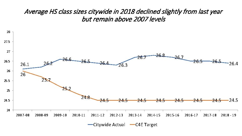 Average HS class sizes citywide in 2018 declined slightly from last year but remain