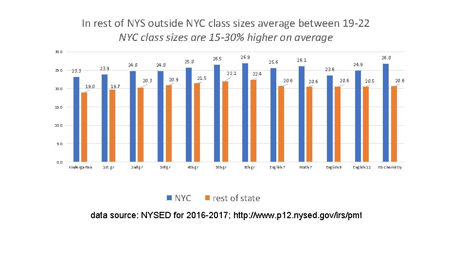 In rest of NYS outside NYC class sizes average between 19 -22 NYC class