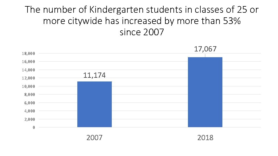 The number of Kindergarten students in classes of 25 or more citywide has increased