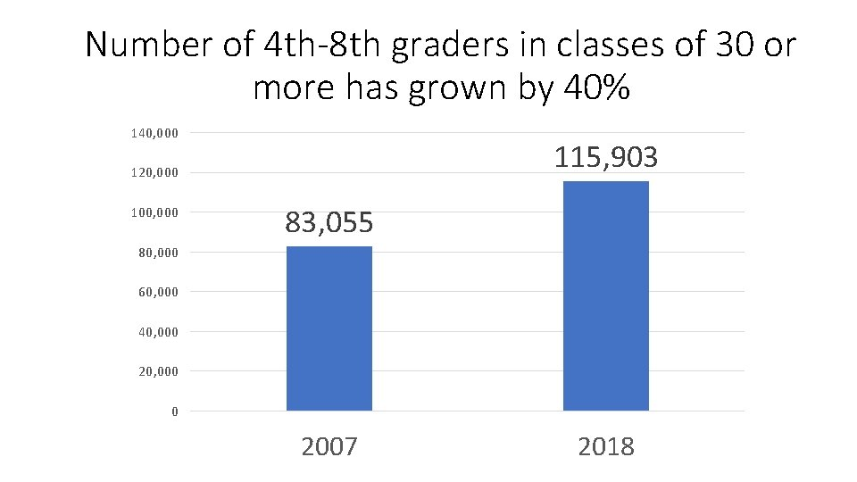Number of 4 th-8 th graders in classes of 30 or more has grown