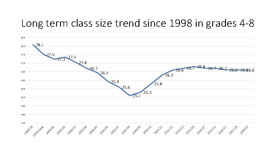Long term class size trend since 1998 in grades 4 -8 28. 5 28.
