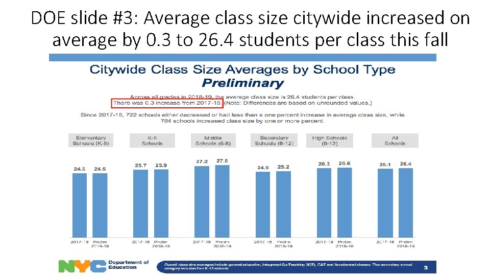 DOE slide #3: Average class size citywide increased on average by 0. 3 to