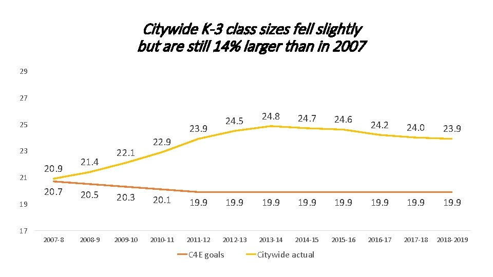 Citywide K-3 class sizes fell slightly but are still 14% larger than in 2007