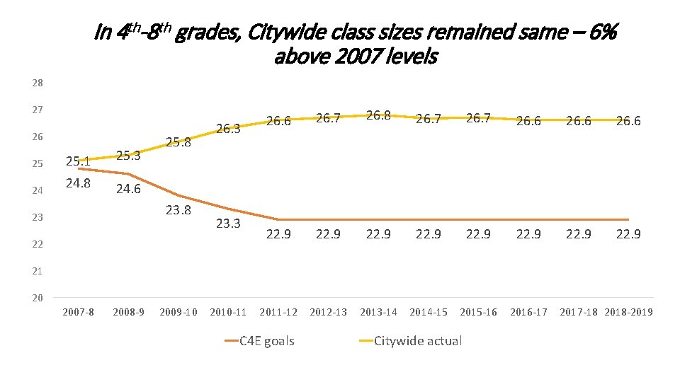 In 4 th-8 th grades, Citywide class sizes remained same – 6% above 2007