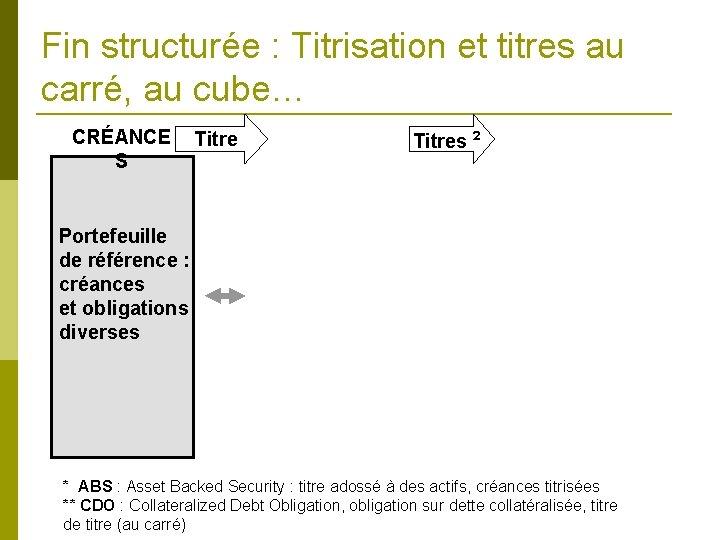 Fin structurée : Titrisation et titres au carré, au cube… CRÉANCE S Titres ²