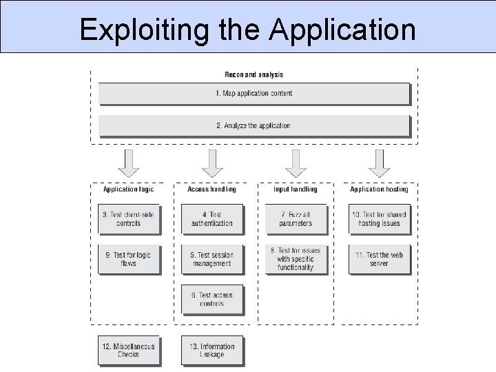 Exploiting the Application CSC 666: Secure Software Engineering