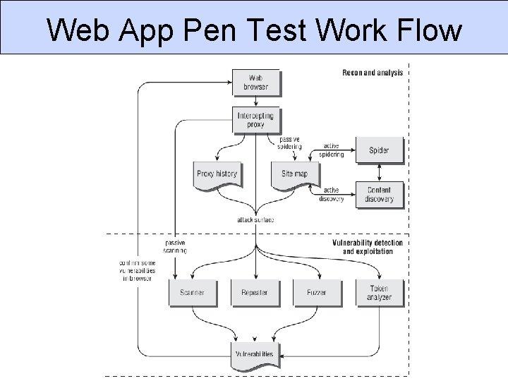 Web App Pen Test Work Flow CSC 666: Secure Software Engineering
