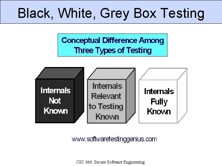 Black, White, Grey Box Testing CSC 666: Secure Software Engineering