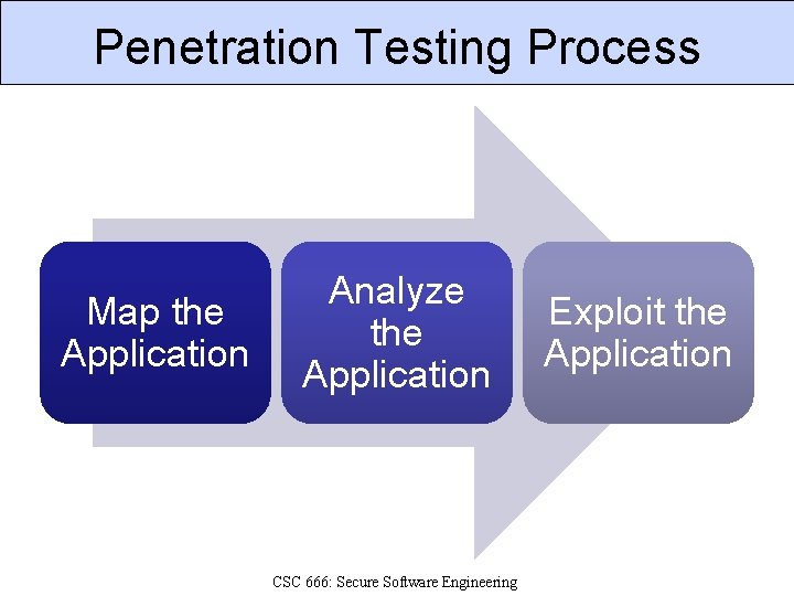 Penetration Testing Process Map the Application Analyze the Application CSC 666: Secure Software Engineering