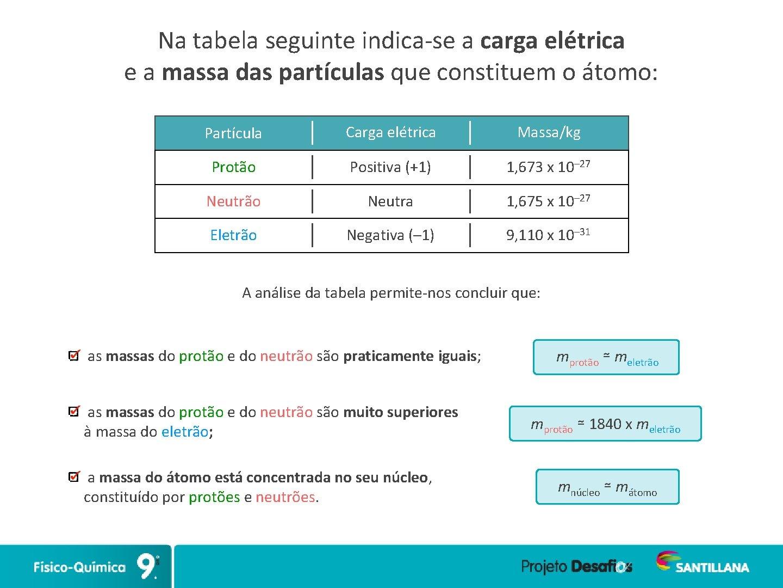 Na tabela seguinte indica-se a carga elétrica e a massa das partículas que constituem