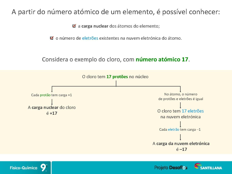 A partir do número atómico de um elemento, é possível conhecer: a carga nuclear