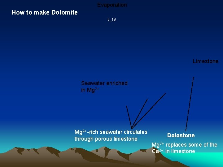 Evaporation How to make Dolomite 6_19 Limestone Seawater enriched in Mg 2 -rich seawater