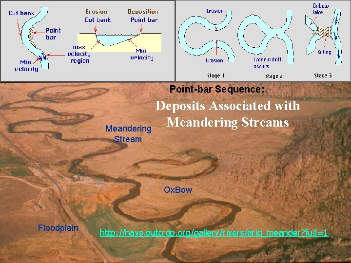 Point-bar Sequence: Meandering Stream Deposits Associated with Meandering Streams Ox. Bow Floodplain http: //hays.