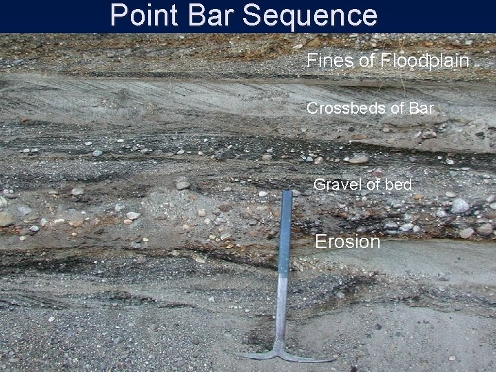 Point Bar Sequence Fines of Floodplain Crossbeds of Bar Gravel of bed Erosion