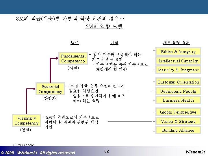 3 M의 직급(계층)별 차별적 역량 요건의 경우… 3 M의 역량 모델 범주 개념 Fundamental