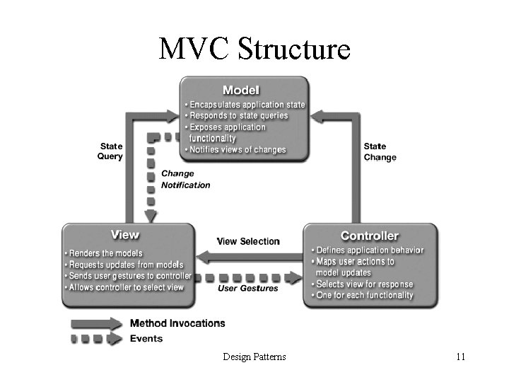 MVC Structure Design Patterns 11