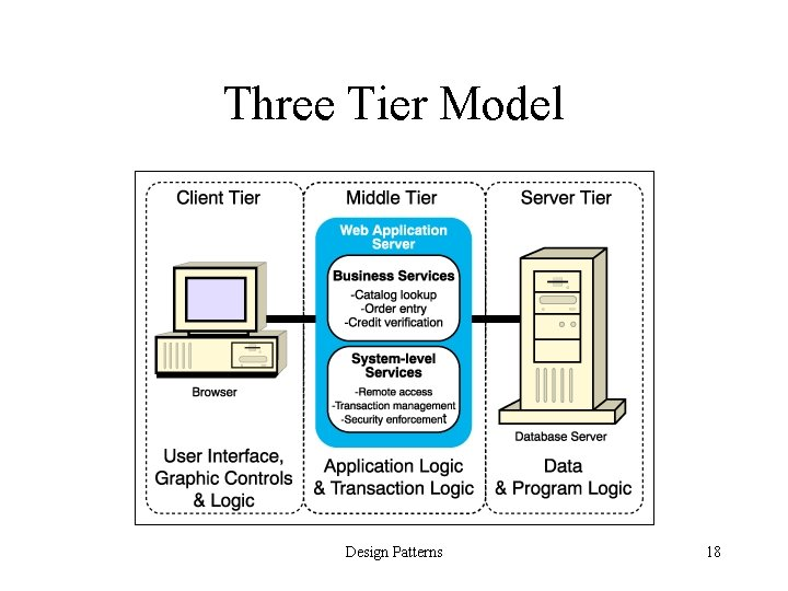 Three Tier Model Design Patterns 18